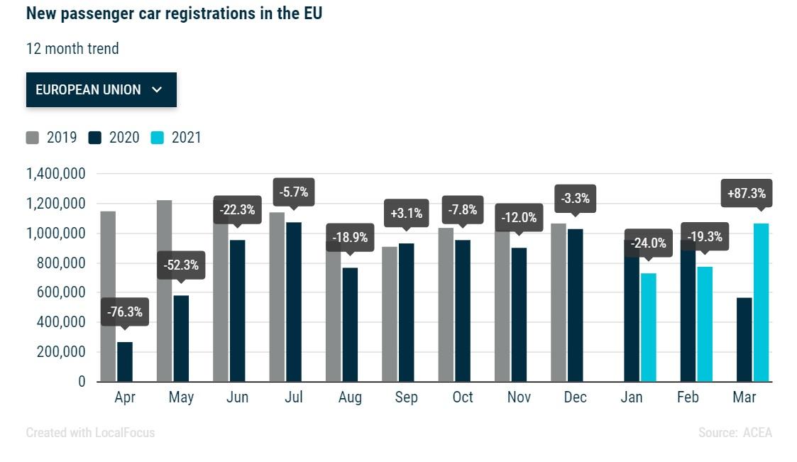 Νέες ταξινομήσεις οχημάτων στην ΕΕ.