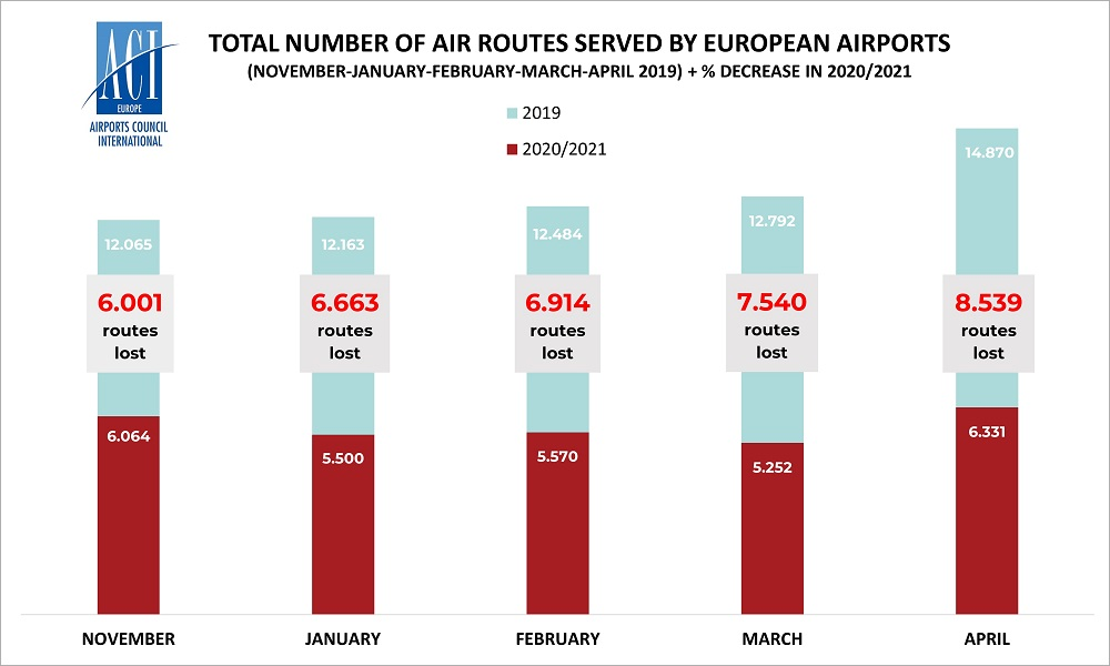 Connectivity losses: another 2000 air routes wiped out so far this year